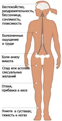 Предменструальный синдром боль в суставах рецепты/суставы